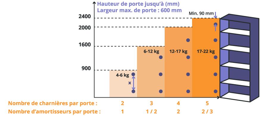 Nombre de charnière en fonction de la hauteur de la porte