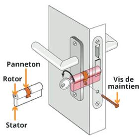 Anatomie d'un cylindre de porte