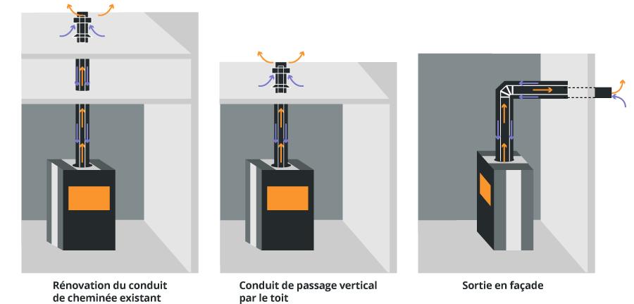 Extraordinaire Tubage Cheminée & Tubage Poêle à Bois ▷ Loi, Prix & Installation QU-87