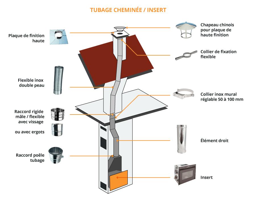 Plus adapté Tubage Cheminée & Tubage Poêle à Bois ▷ Loi, Prix & Installation VQ-55